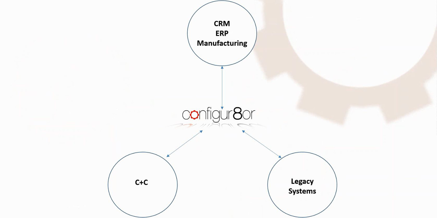 Configur8or - product configurator software integration
